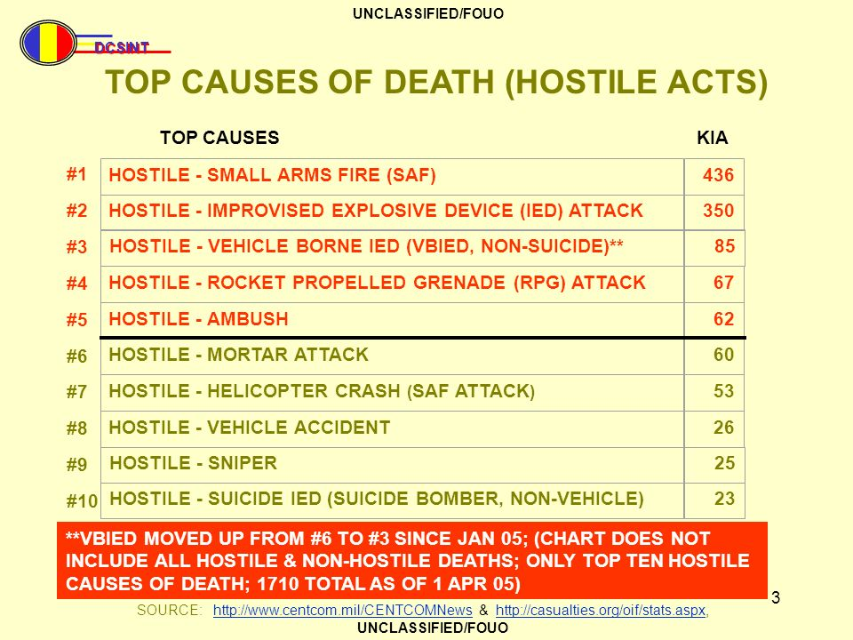 TOP CAUSES OF DEATH (HOSTILE ACTS)