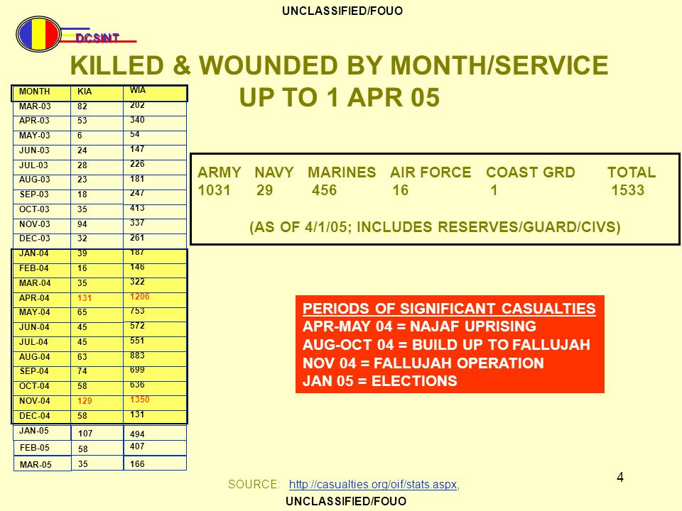 KILLED & WOUNDED BY MONTH/SERVICE UP TO 1 APR 05