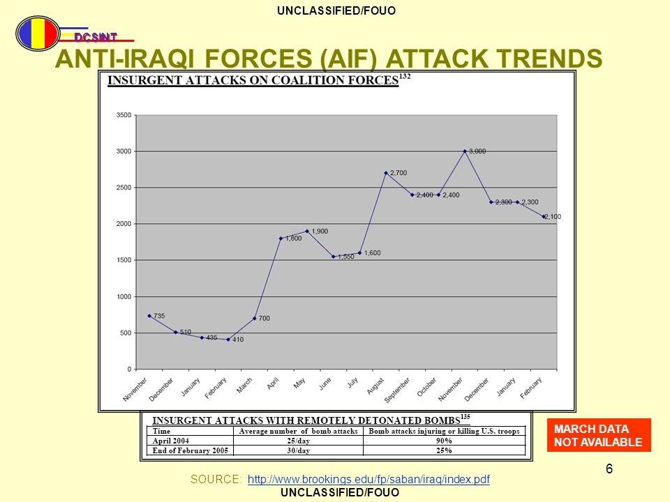 ANTI-IRAQI FORCES (AIF) ATTACK TRENDS