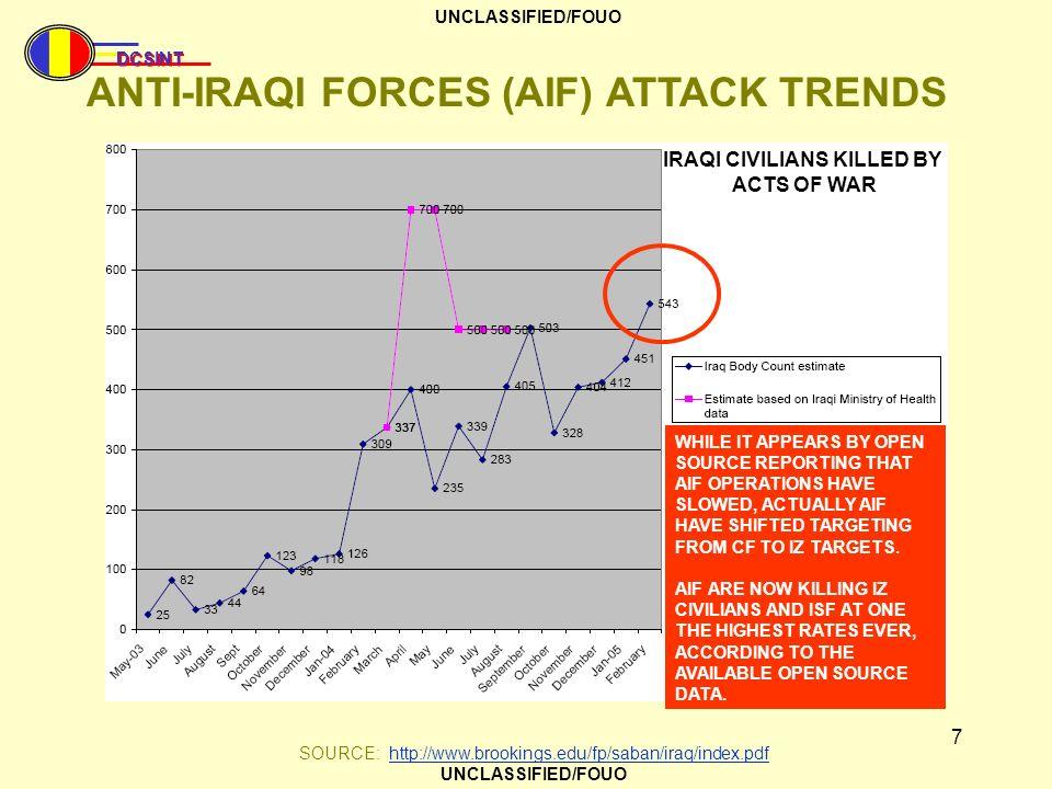 ANTI-IRAQI FORCES (AIF) ATTACK TRENDS IRAQI CIVILIANS KILLED BY