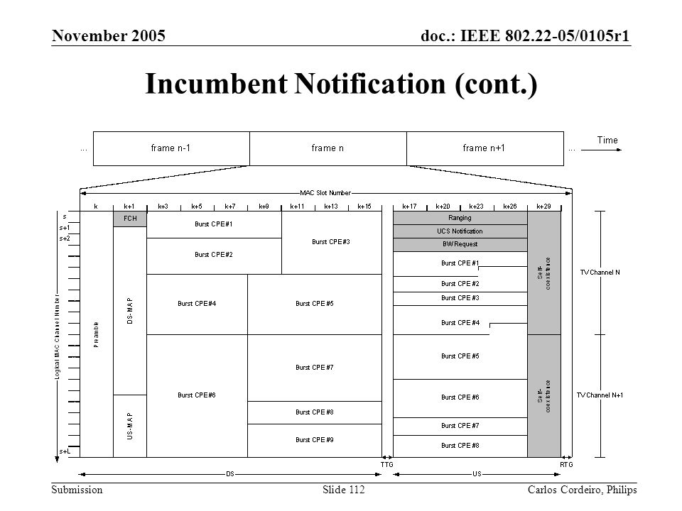 Incumbent Notification (cont.)