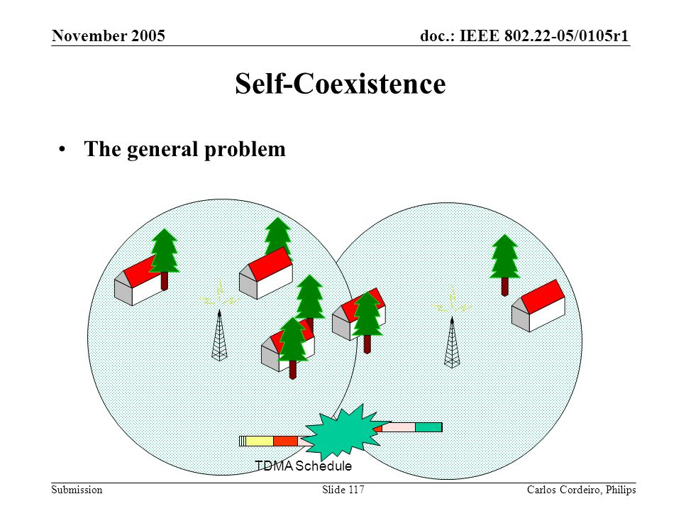 Self-Coexistence The general problem November 2005 TDMA Schedule