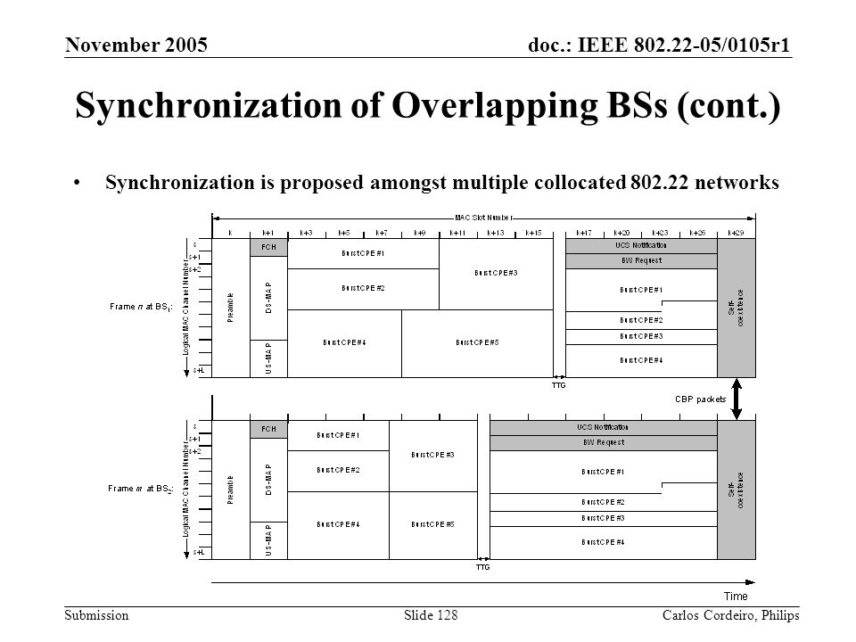 Synchronization of Overlapping BSs (cont.)