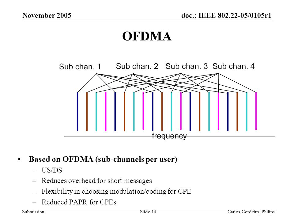 OFDMA Based on OFDMA (sub-channels per user) November 2005 US/DS