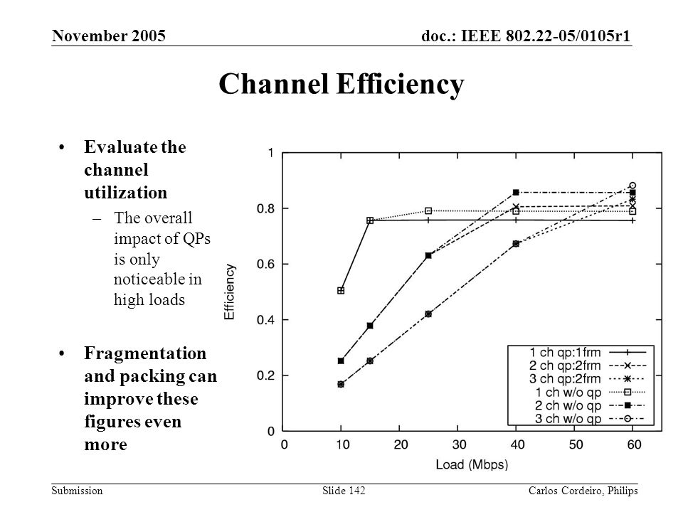 Channel Efficiency Evaluate the channel utilization