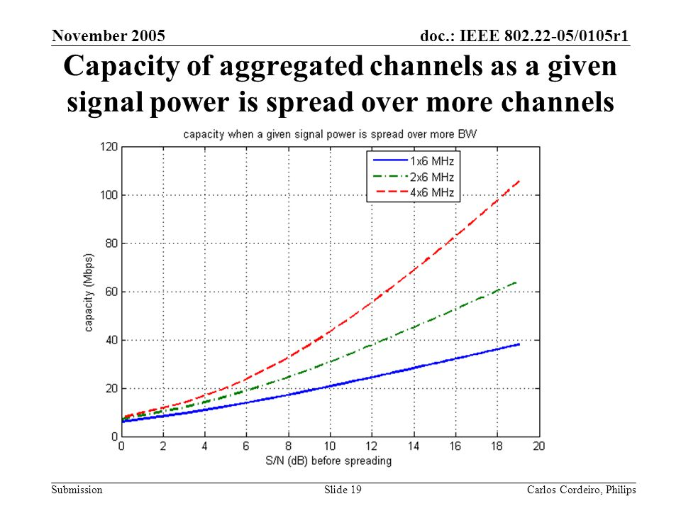 November 2005 Capacity of aggregated channels as a given signal power is spread over more channels.