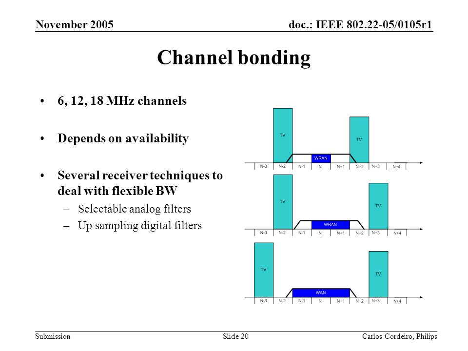 Channel bonding 6, 12, 18 MHz channels Depends on availability
