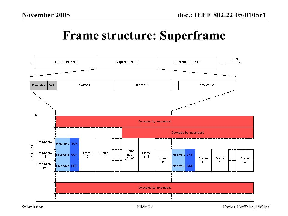 Frame structure: Superframe