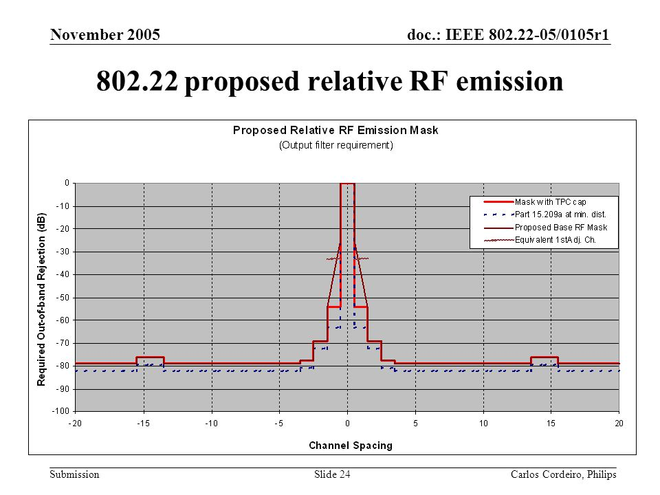 802.22 proposed relative RF emission