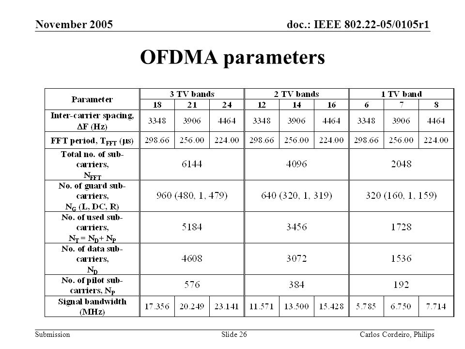 November 2005 OFDMA parameters Carlos Cordeiro, Philips