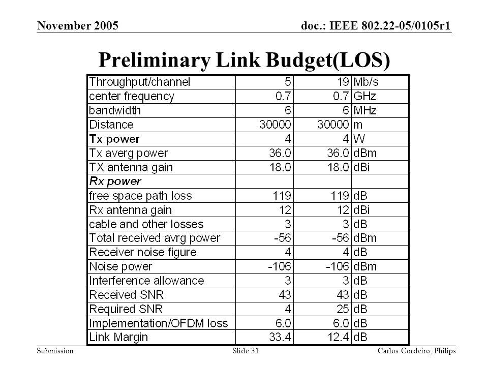 Preliminary Link Budget(LOS)