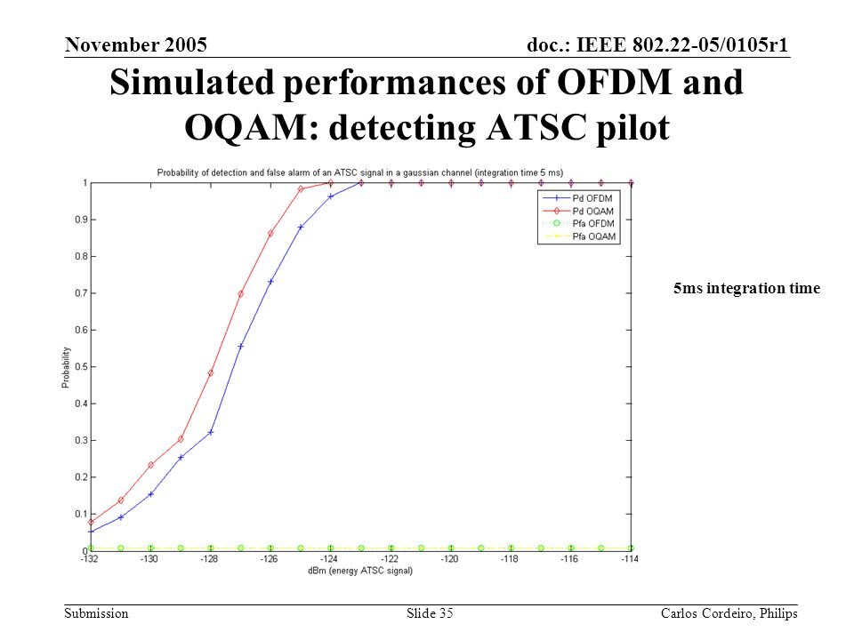 Simulated performances of OFDM and OQAM: detecting ATSC pilot