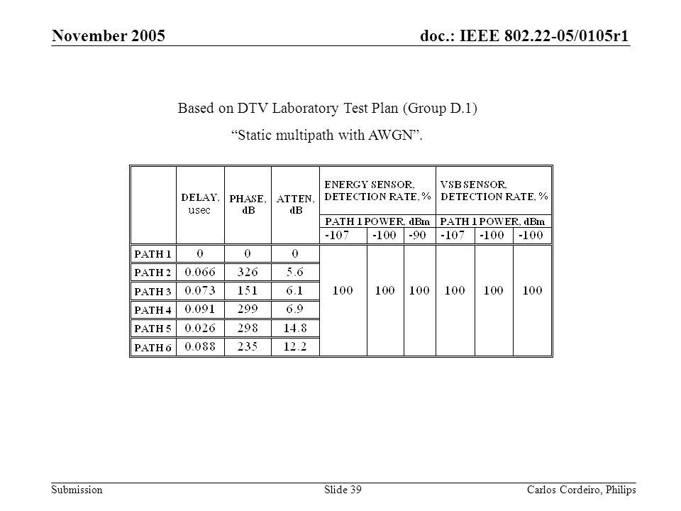 November 2005 Based on DTV Laboratory Test Plan (Group D.1)