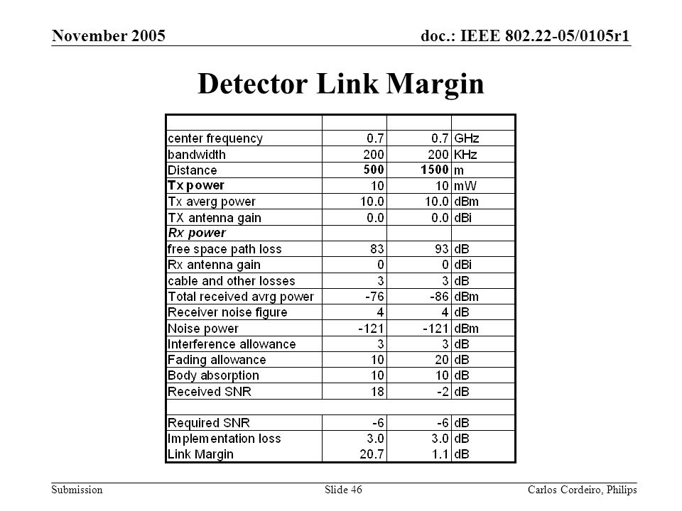 November 2005 Detector Link Margin Carlos Cordeiro, Philips