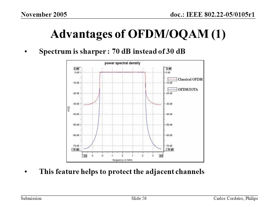 Advantages of OFDM/OQAM (1)