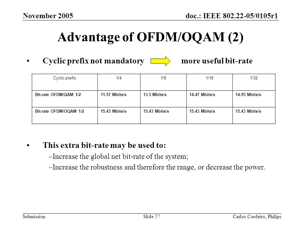 Advantage of OFDM/OQAM (2)