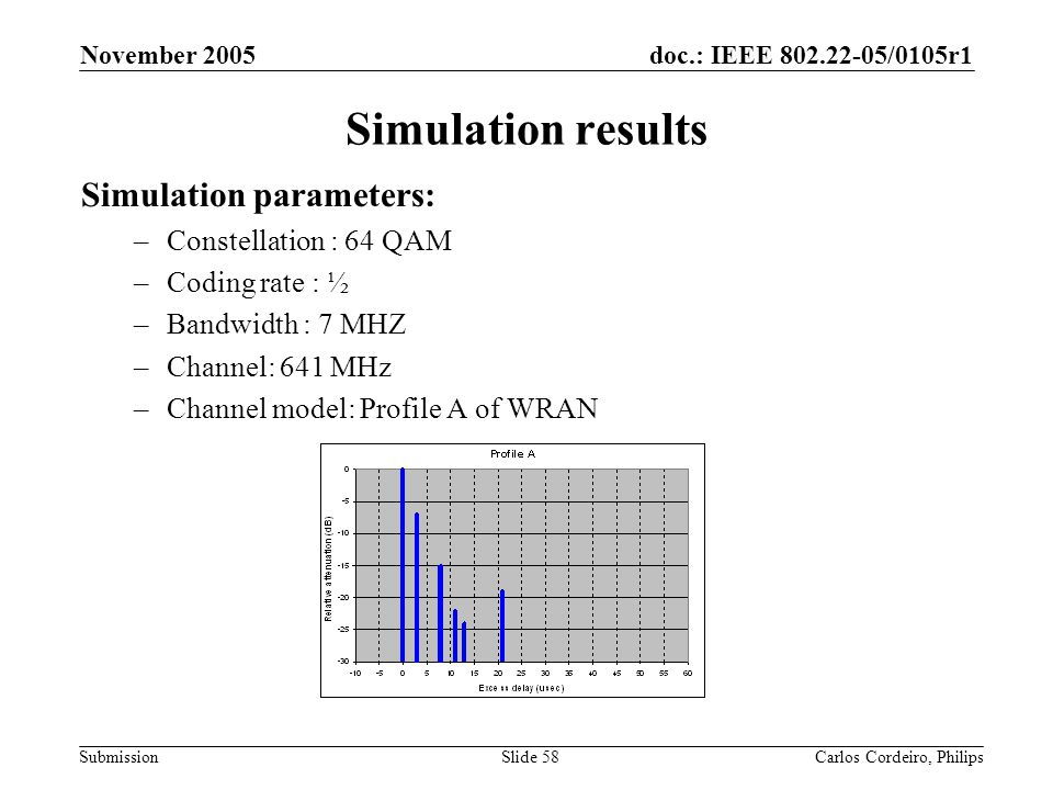Simulation results Simulation parameters: Constellation : 64 QAM
