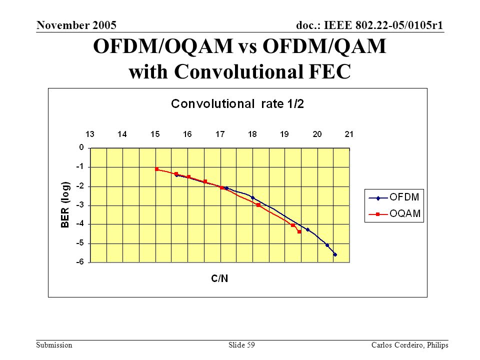OFDM/OQAM vs OFDM/QAM with Convolutional FEC
