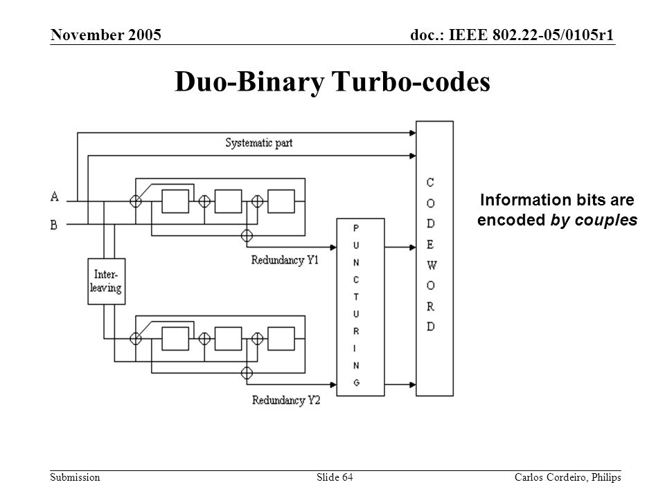 Duo-Binary Turbo-codes