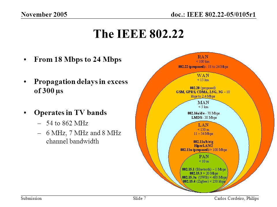 The IEEE 802.22 From 18 Mbps to 24 Mbps