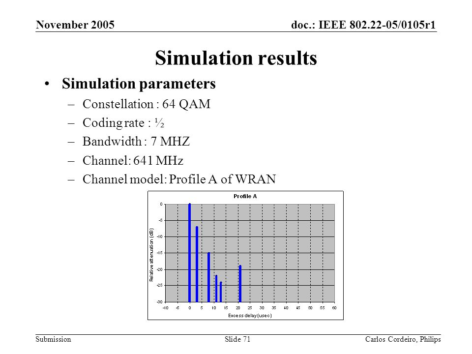 Simulation results Simulation parameters Constellation : 64 QAM