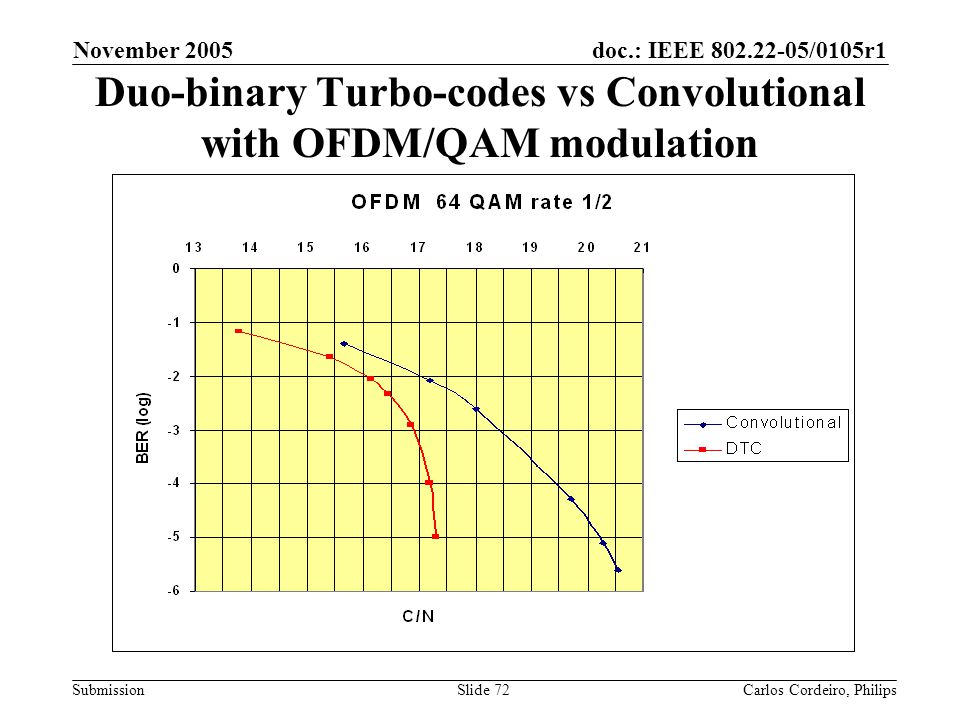 Duo-binary Turbo-codes vs Convolutional with OFDM/QAM modulation
