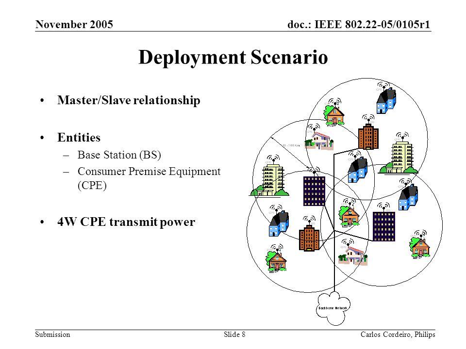 Deployment Scenario Master/Slave relationship Entities