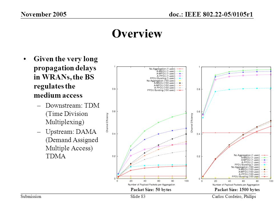 November 2005 Overview. Given the very long propagation delays in WRANs, the BS regulates the medium access.