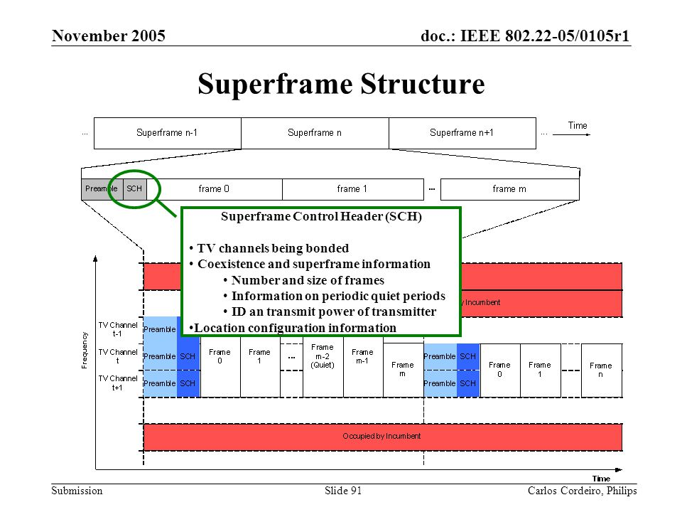 Superframe Control Header (SCH)