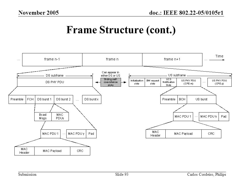 Frame Structure (cont.)