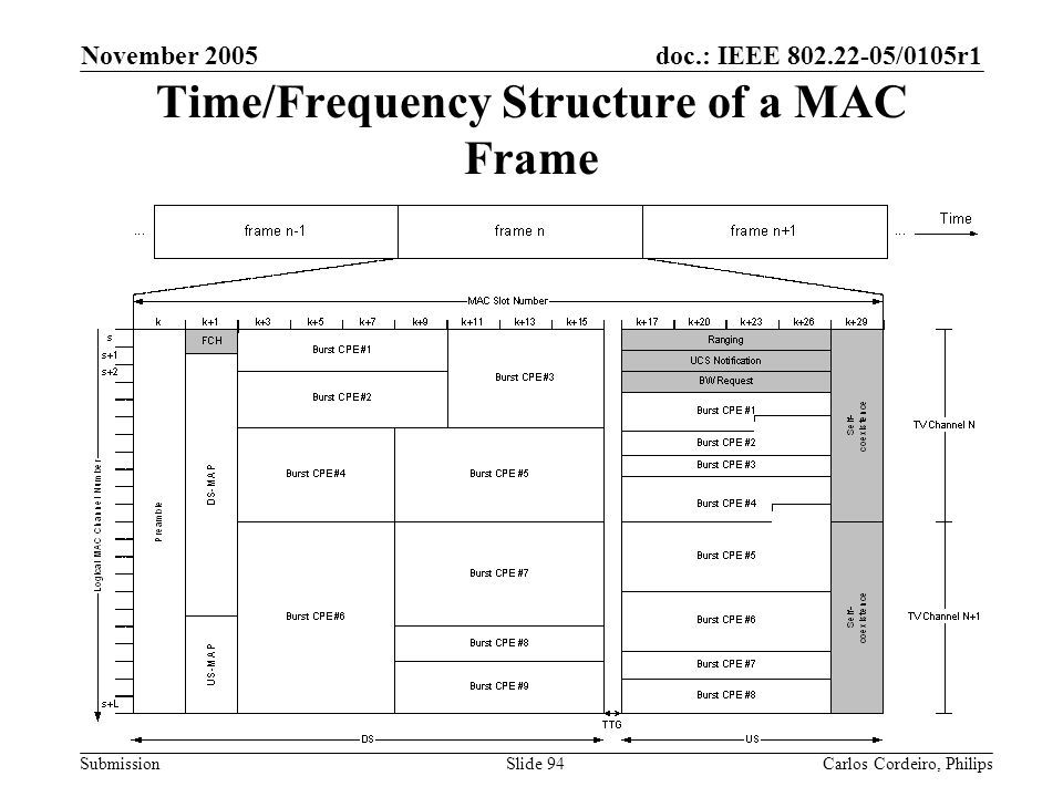 Time/Frequency Structure of a MAC Frame