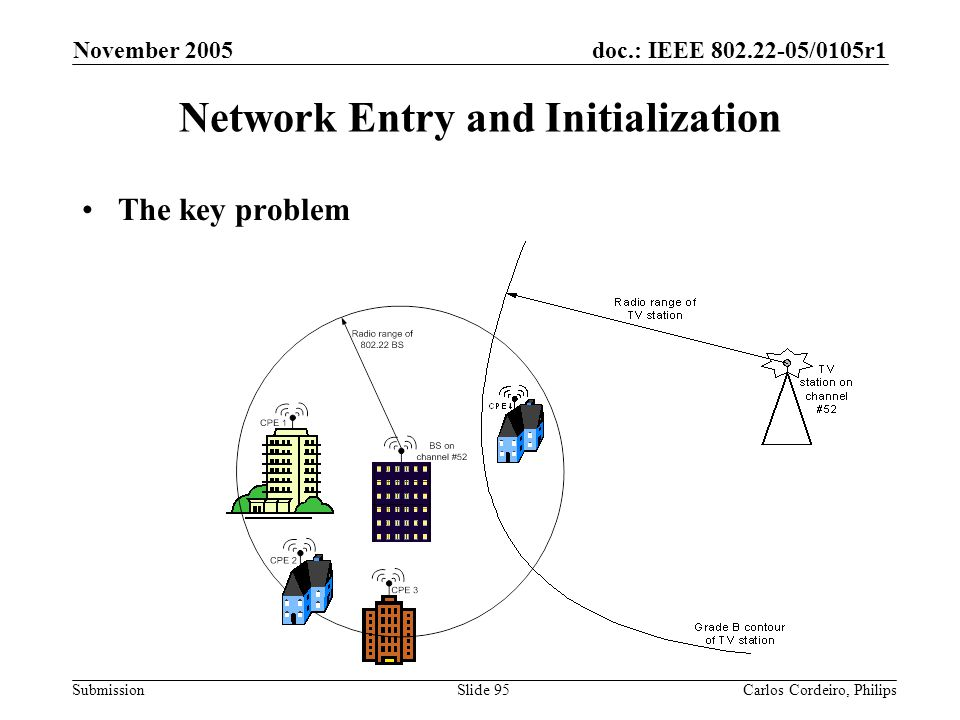Network Entry and Initialization