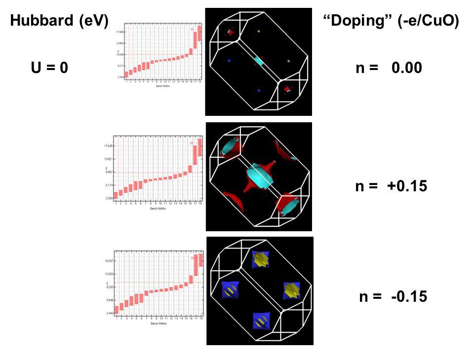 Hubbard (eV) Doping (-e/CuO) U = 0 n = 0.00 n = +0.15 n = -0.15