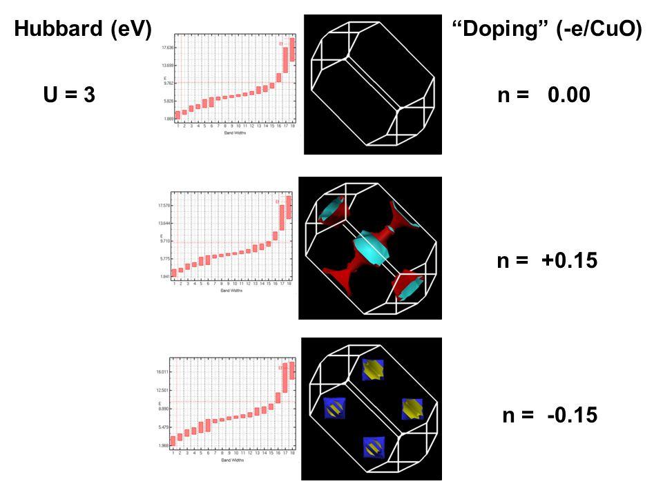 Hubbard (eV) Doping (-e/CuO) U = 3 n = 0.00 n = +0.15 n = -0.15