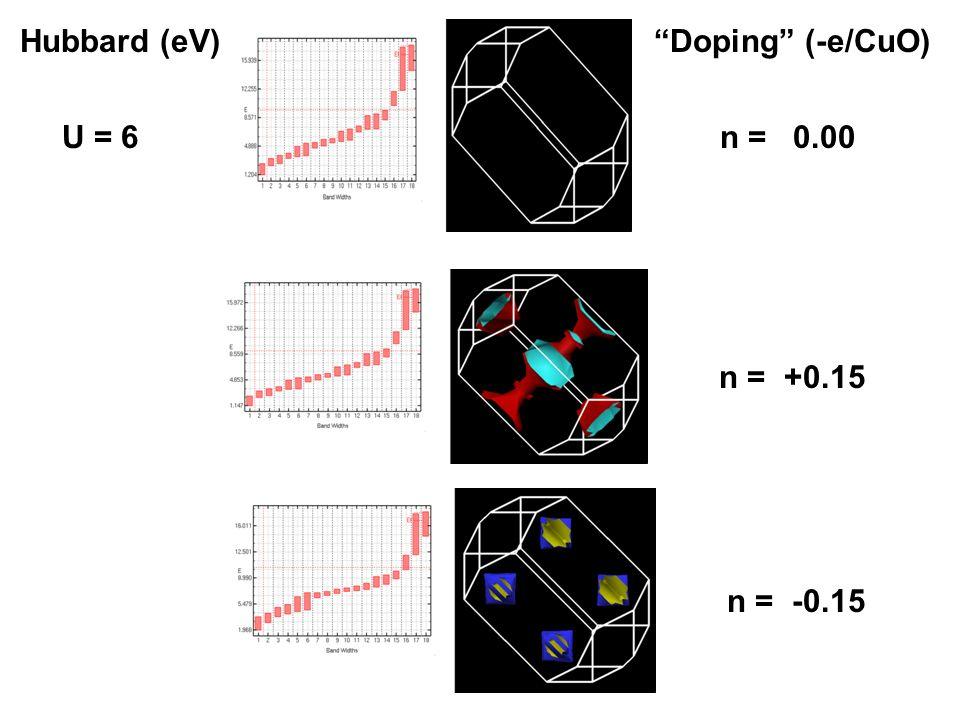 Hubbard (eV) Doping (-e/CuO) U = 6 n = 0.00 n = +0.15 n = -0.15