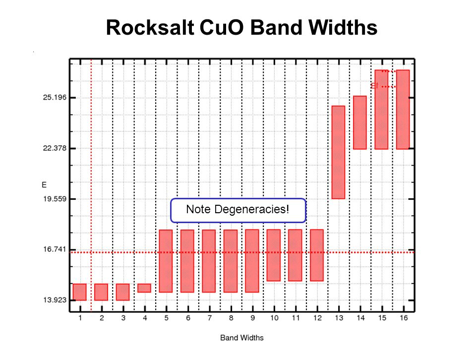 Rocksalt CuO Band Widths