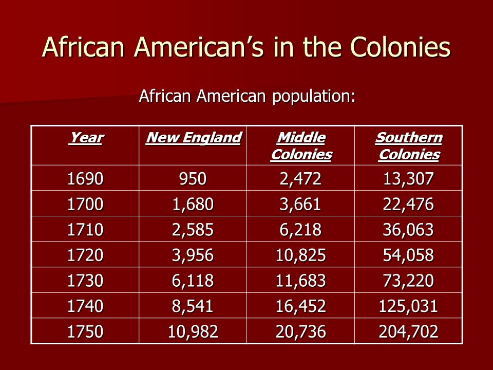 African American's in the Colonies
