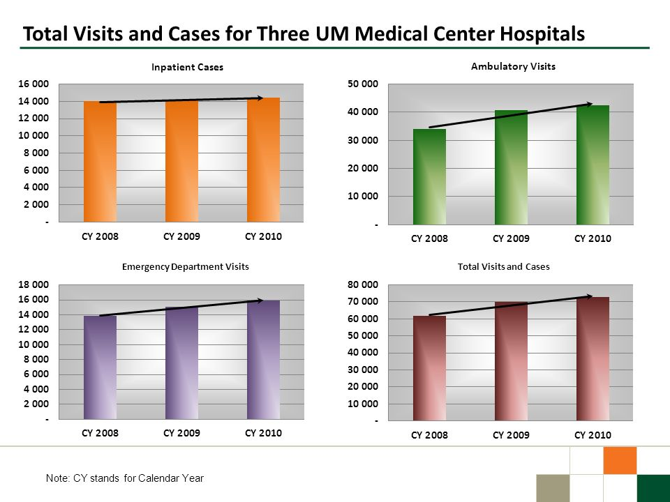 Total Visits and Cases for Three UM Medical Center Hospitals