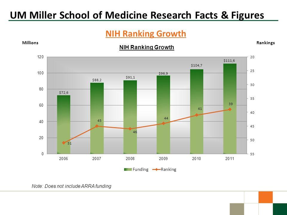 UM Miller School of Medicine Research Facts & Figures