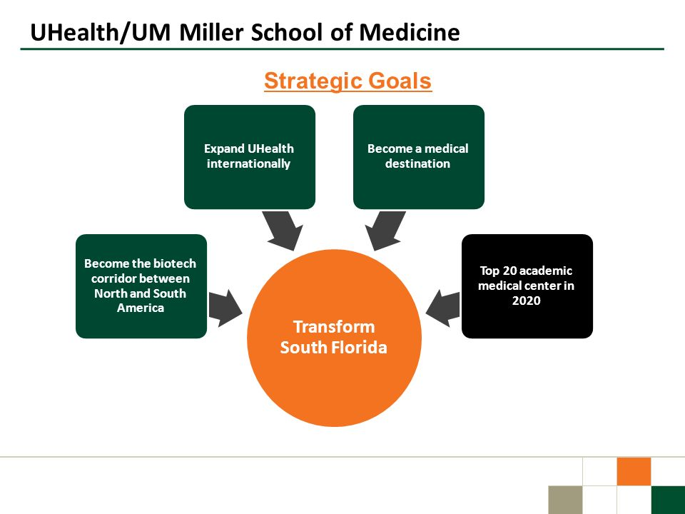 UHealth/UM Miller School of Medicine