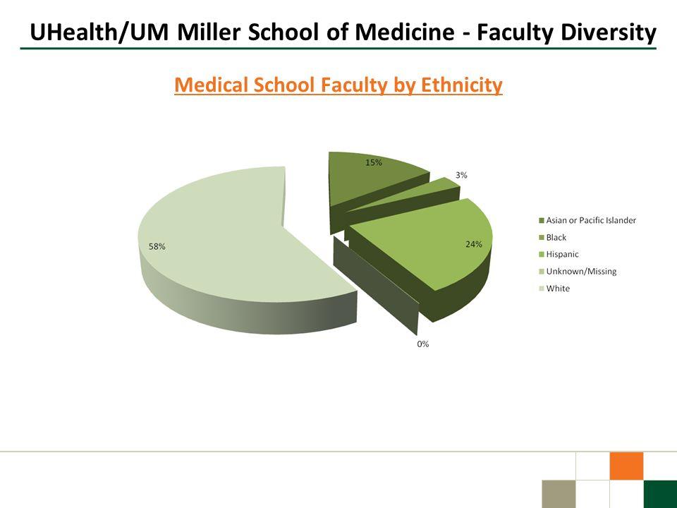 UHealth/UM Miller School of Medicine - Faculty Diversity