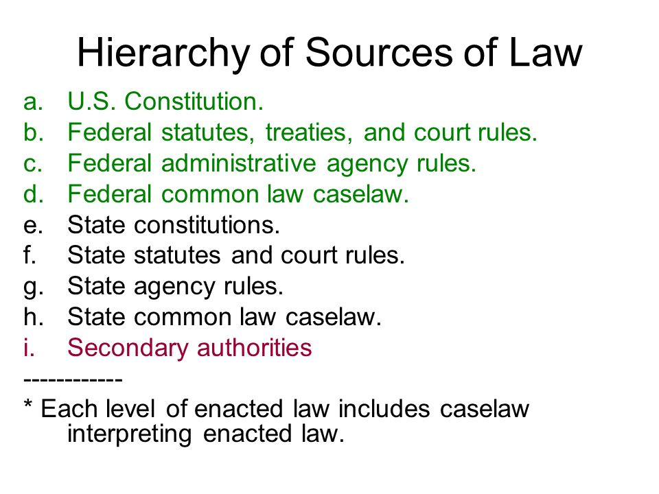Hierarchy of Sources of Law