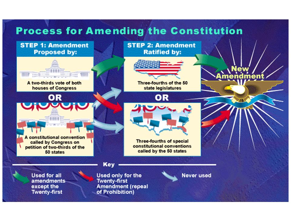 Constitutional Convention (1787)