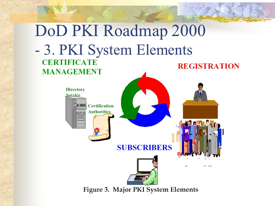 DoD PKI Roadmap 2000 - 3. PKI System Elements