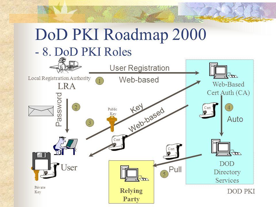 DoD PKI Roadmap 2000 - 8. DoD PKI Roles
