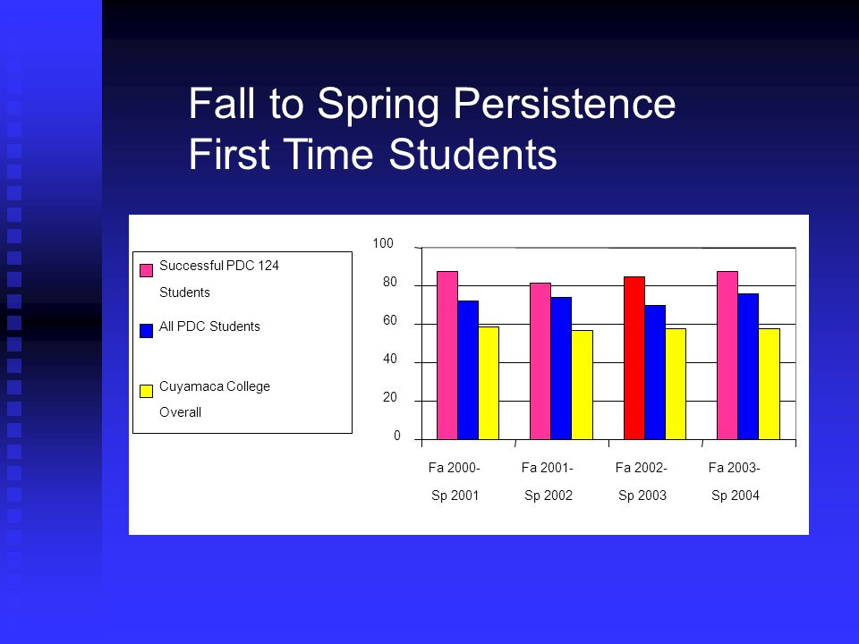 Fall to Spring Persistence First Time Students