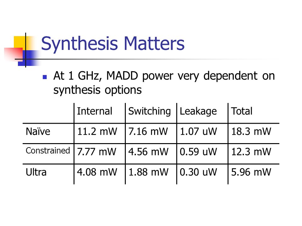 Synthesis Matters At 1 GHz, MADD power very dependent on synthesis options. Internal. Switching. Leakage.