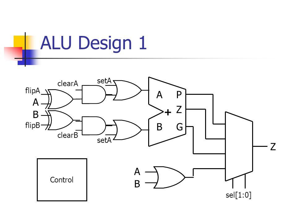 ALU Design 1 A P A Z + B B G Z A B setA clearA flipA flipB clearB setA
