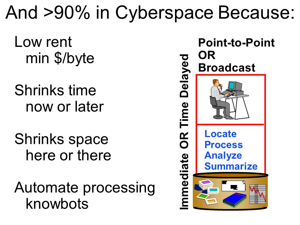 And >90% in Cyberspace Because:
