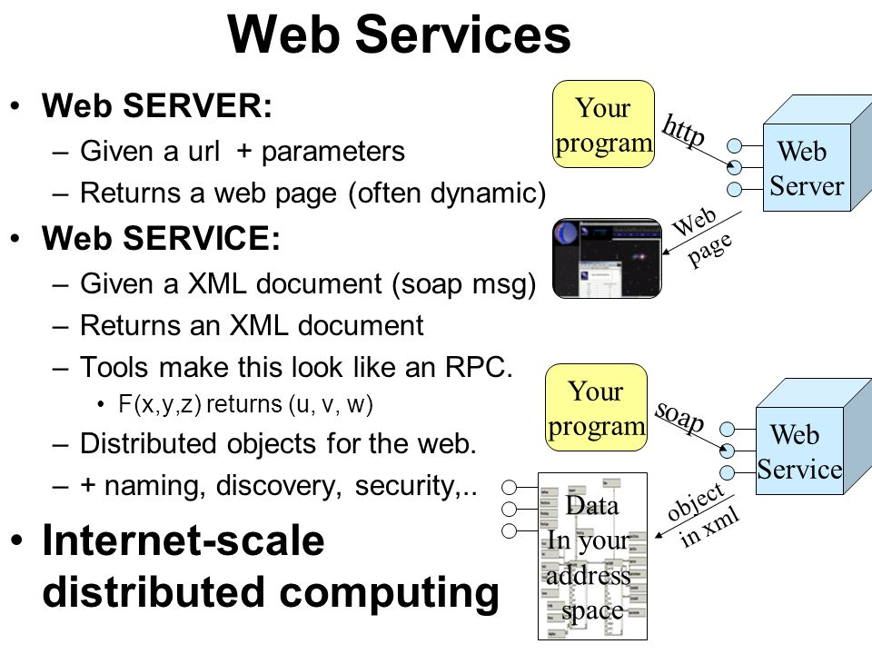 Web Services Internet-scale distributed computing Web SERVER: